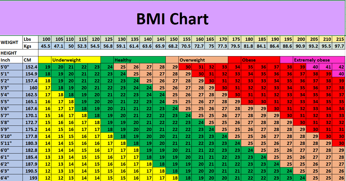 Bmi calculation how to